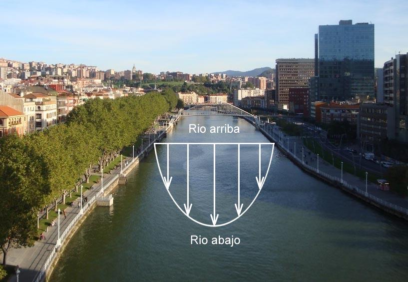 grafico corriente en rios